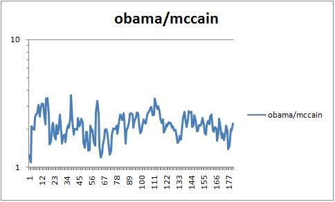 Obamamccain