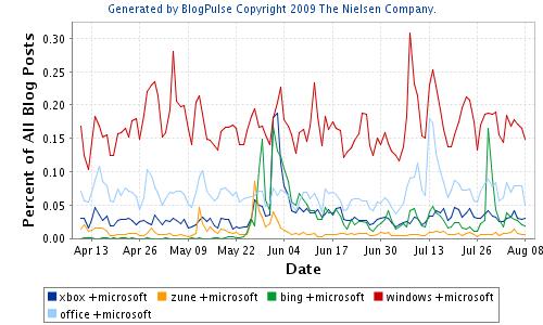 Microsoftbrands