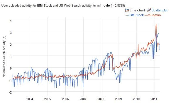 Stocks, Google Correlate and Being Careful With Data - Data Mining