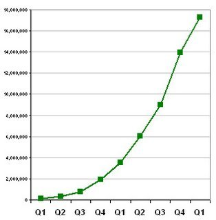 Findory_traffic_growth_q1_2004_to_q1_200